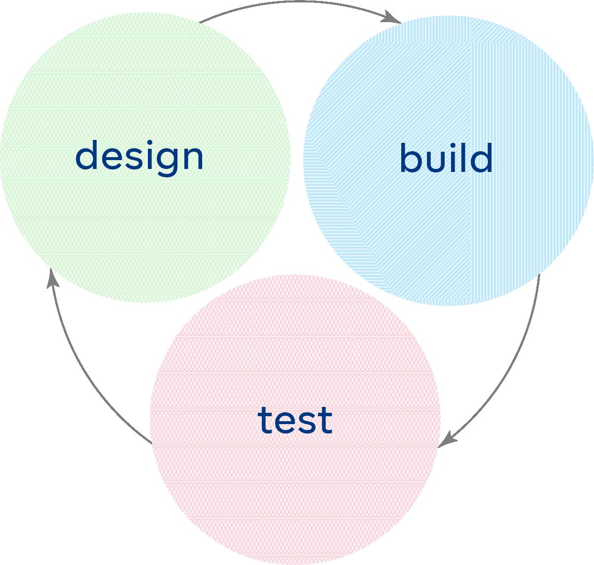 design build test.png