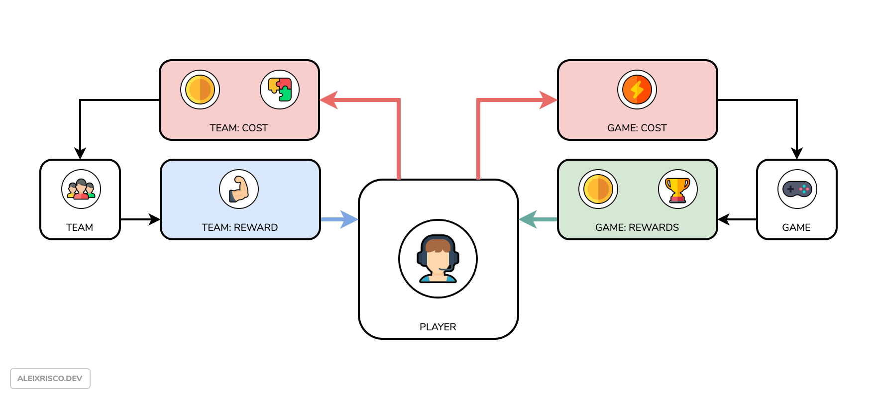 GD | Evo Pop - Game + Upgrade.png