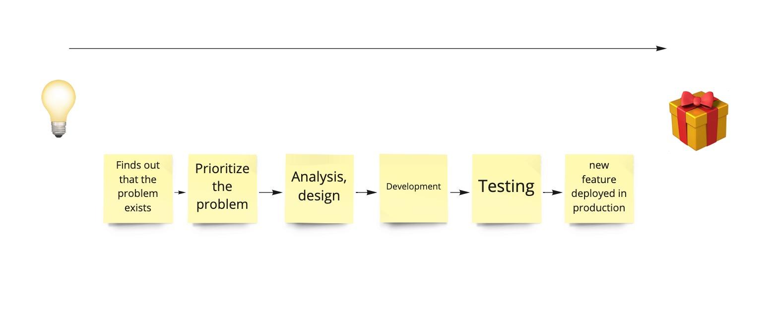 Process → DoD - Step 2.jpg
