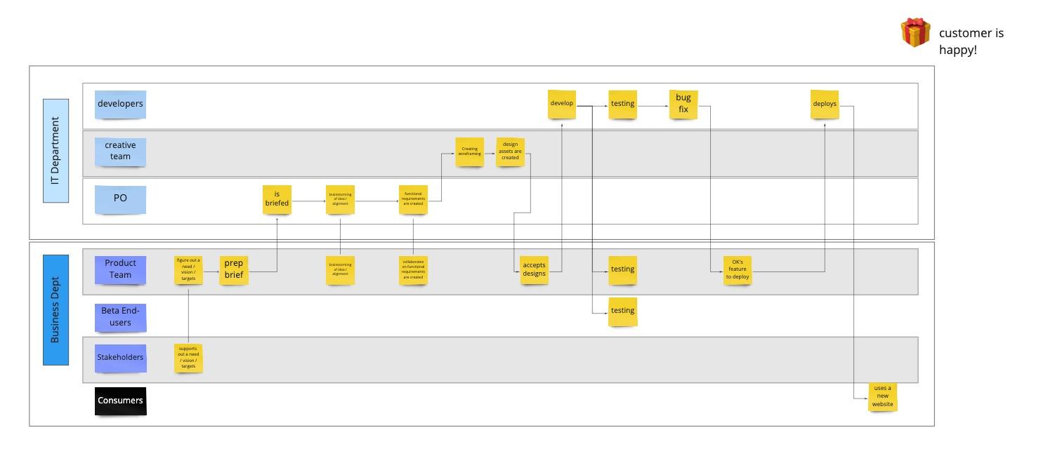 Process → DoD - Example.jpg