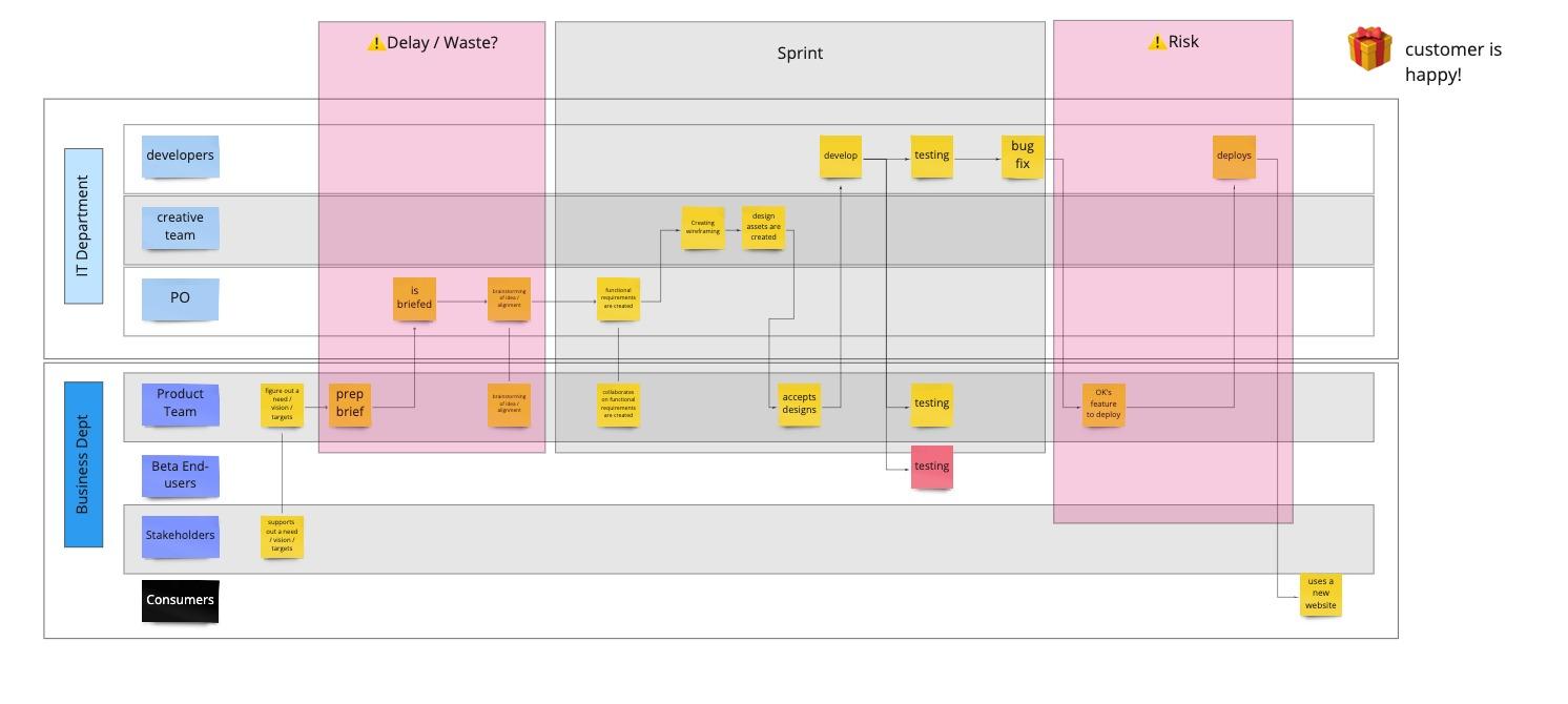 Process → DoD - Example - Team is maturing.jpg