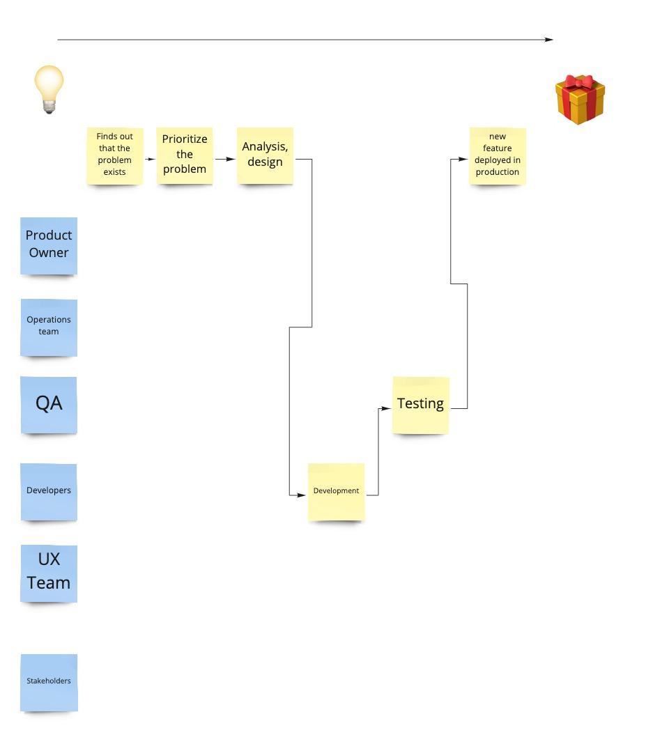 Process → DoD - Step 3.jpg