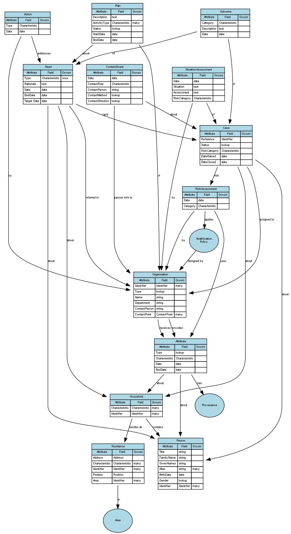 EntireEntityModel.gv (2).png