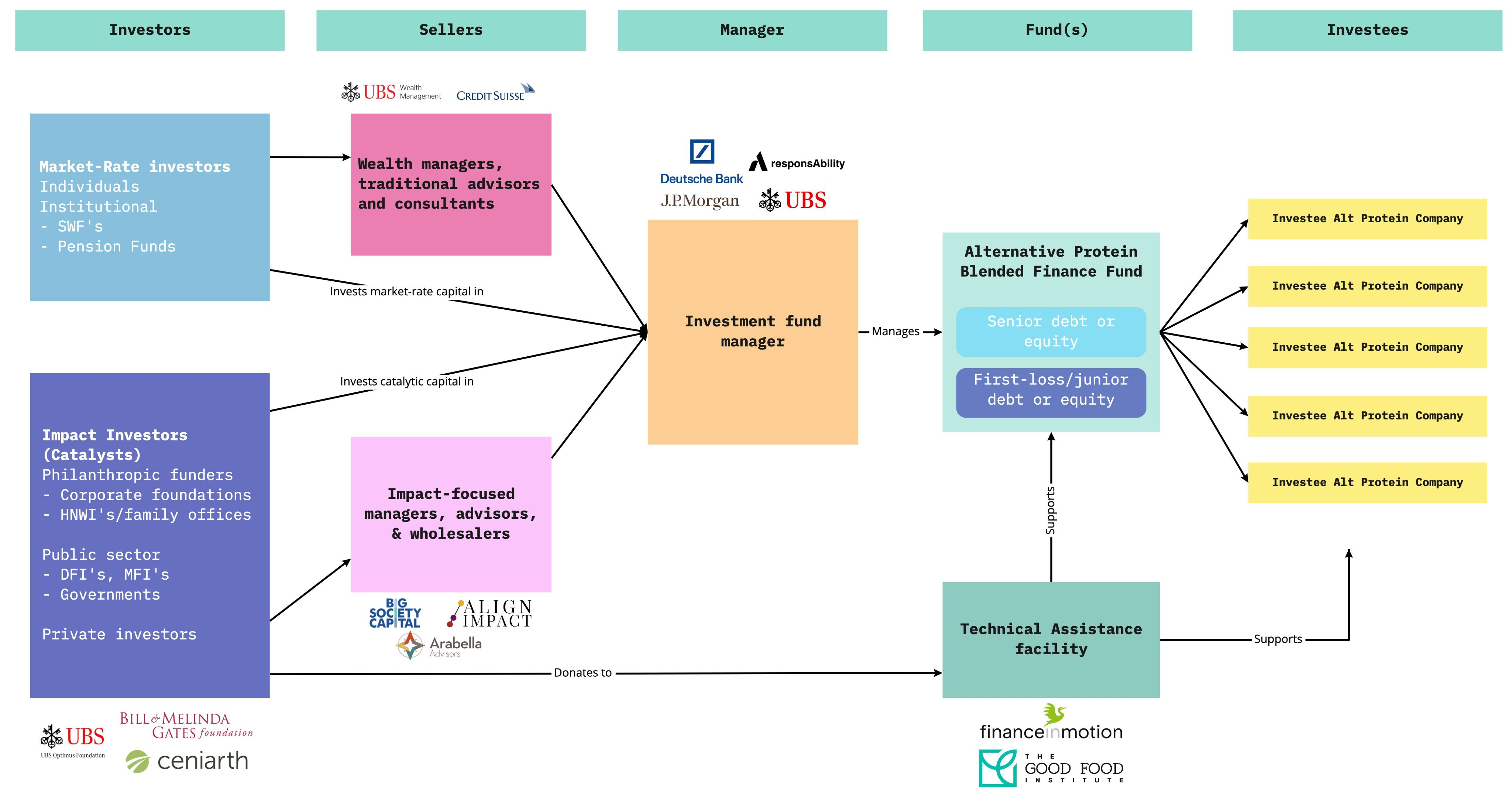 Catalytic Capital and Blended Finance.jpg