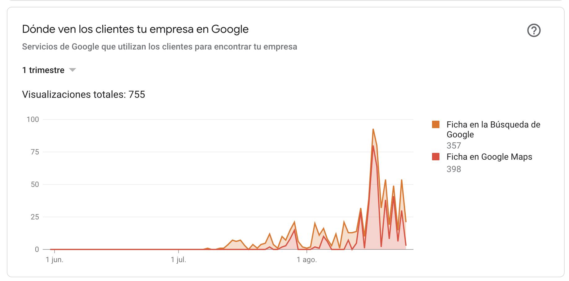 Impresiones de la ficha de Google My Business