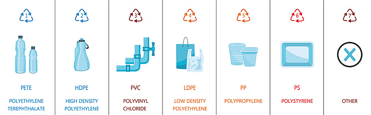7 Types of Plastic to look out for before you Recycle