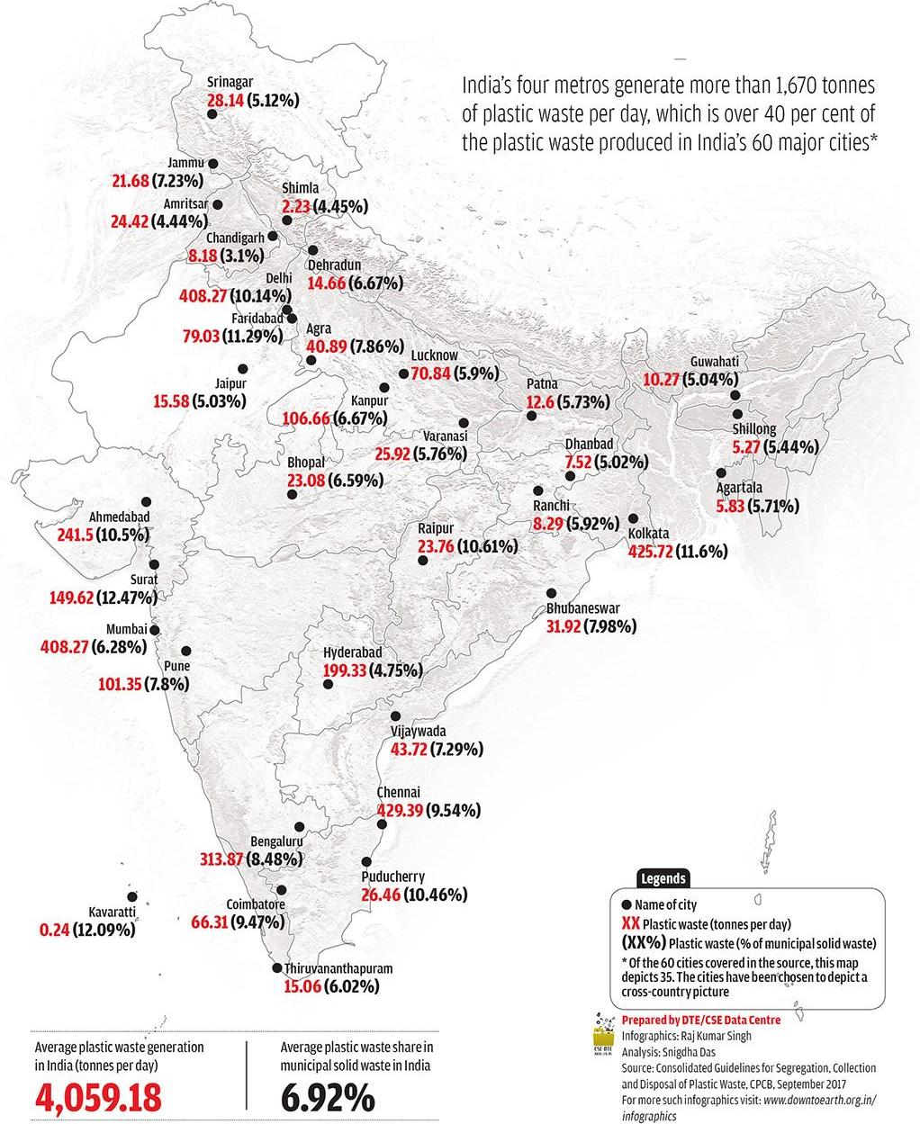 Plastic waste generated in India as of 2017, which is expected to increase rapidly in the years to come. Source: CSE