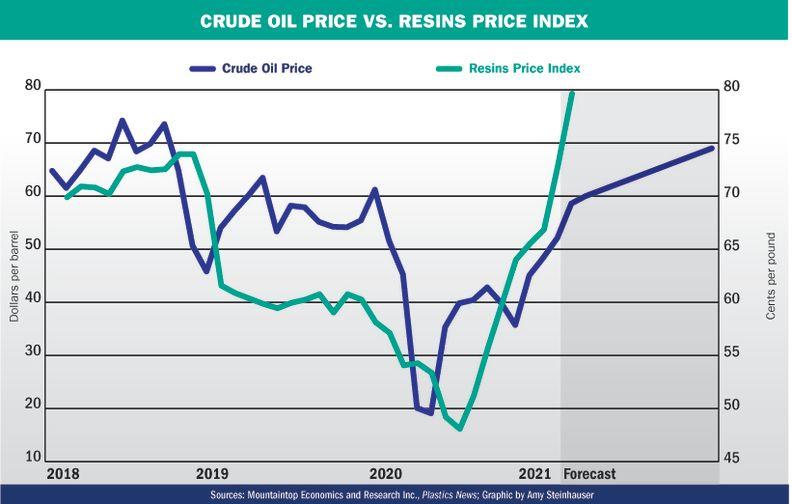 Effect of crude oil prices on virgin plastics