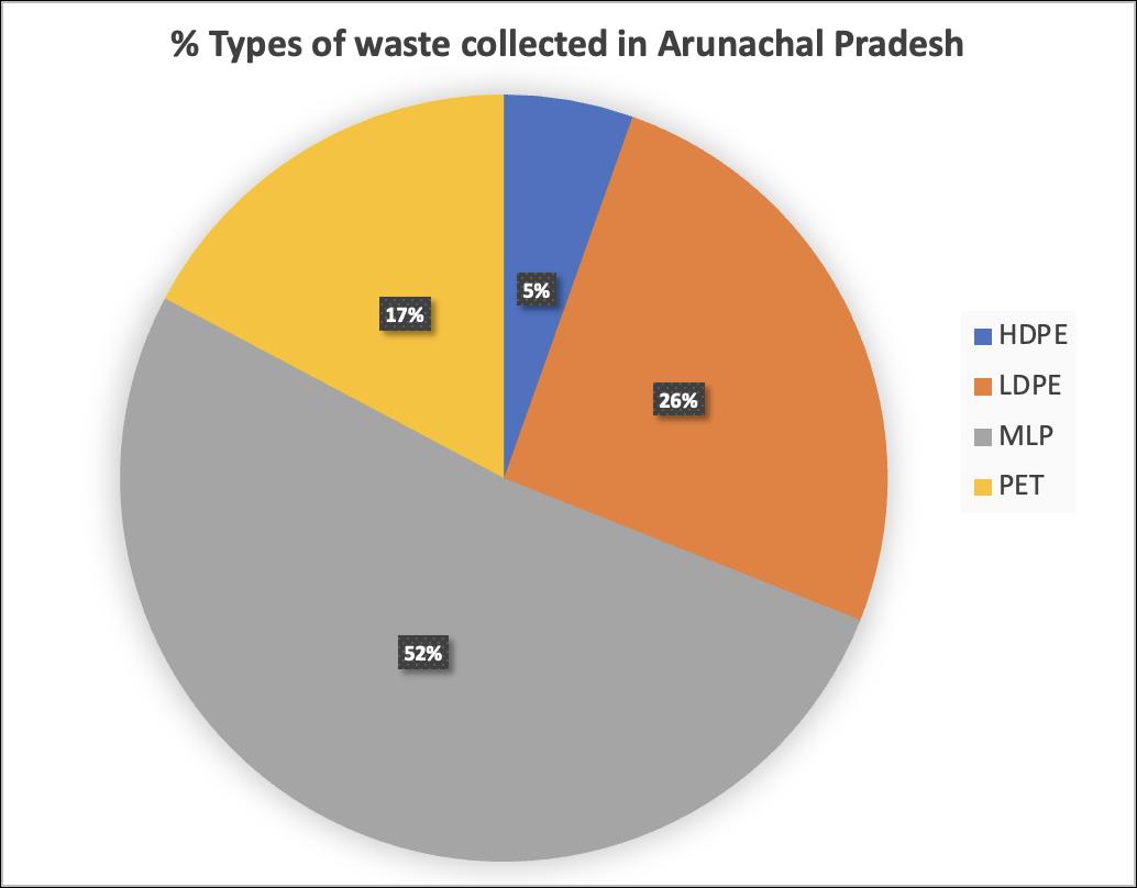 Types of Plastic Waste channeled in Arunachal Pradesh