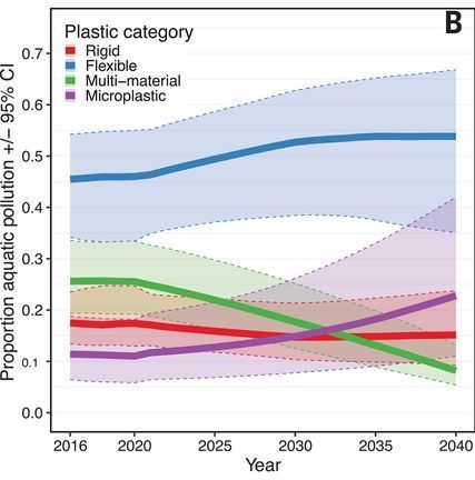 Predicted Aquatic Plastic Pollution by category until 2040