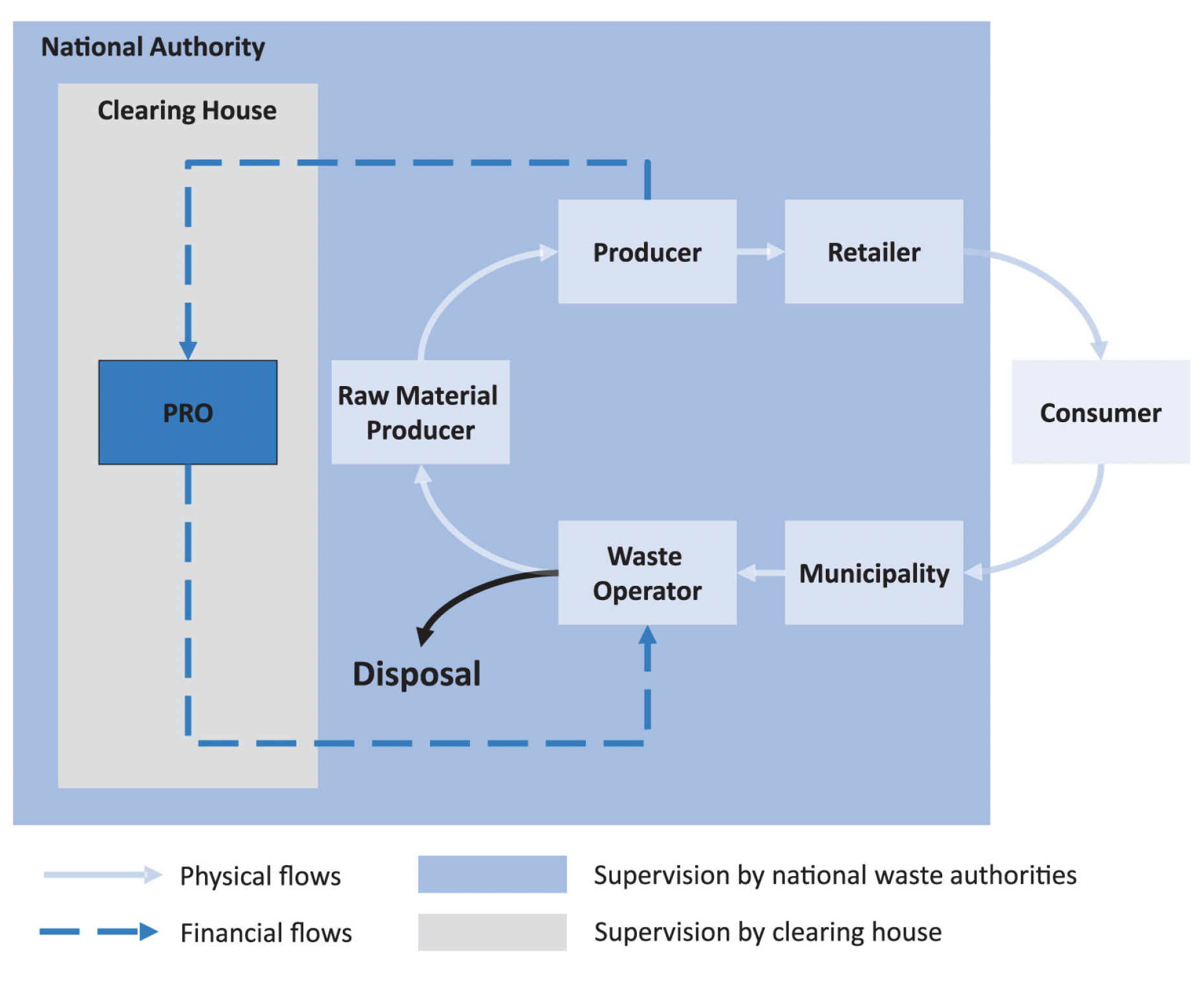 National Authority/Government sphere of control for EPR implementation