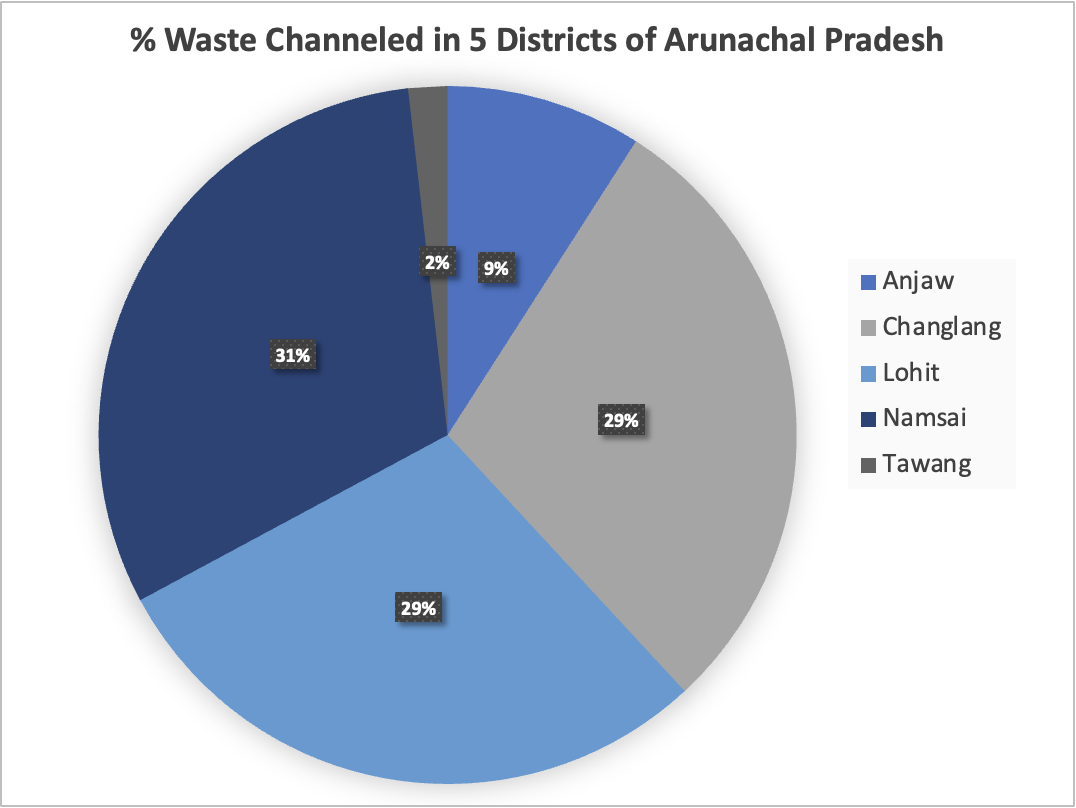 Plastic waste channeled in districts across Arunachal Pradesh