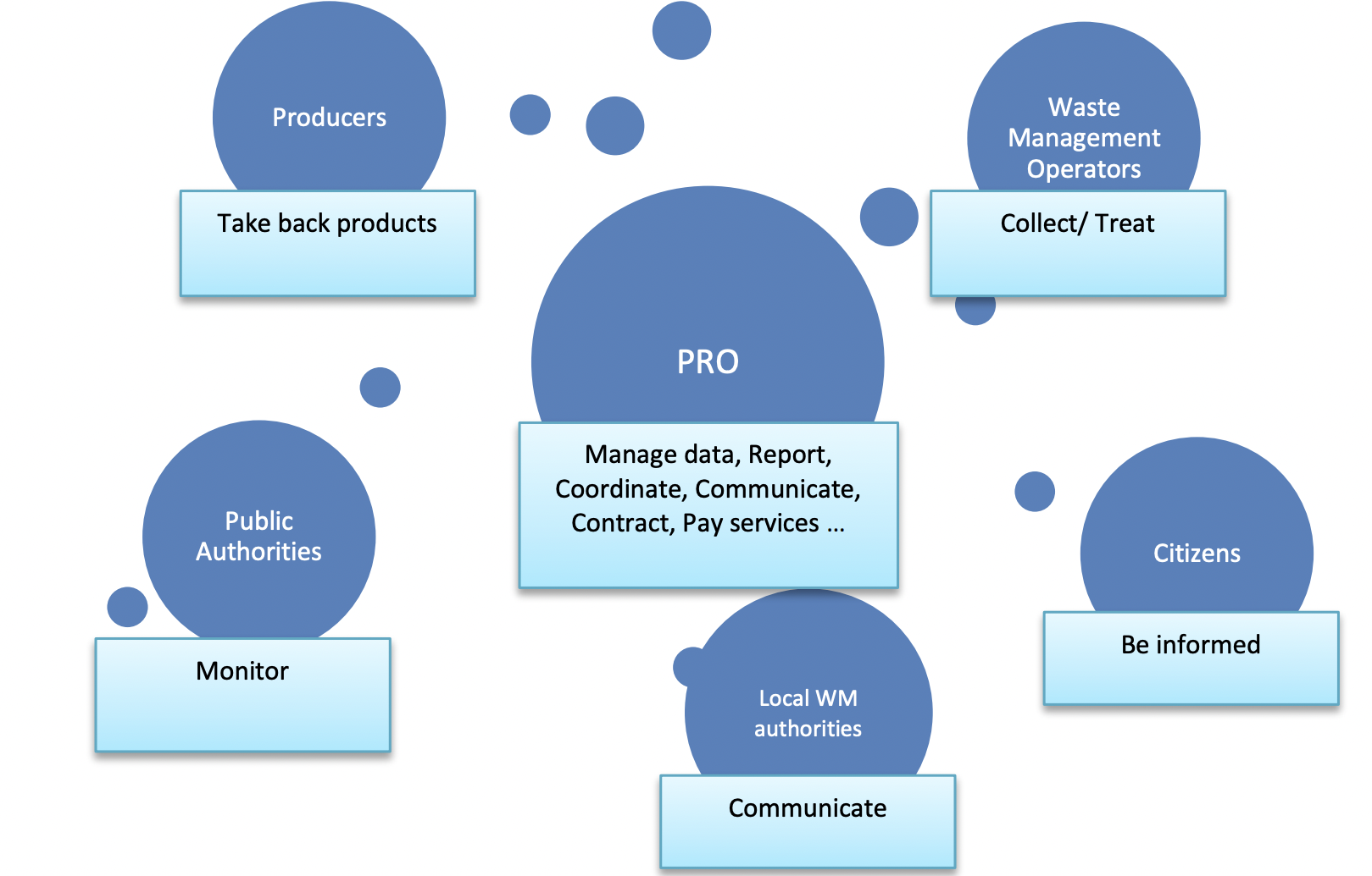 Stakeholders in the EPR Implementation system and the role of PROs in the process