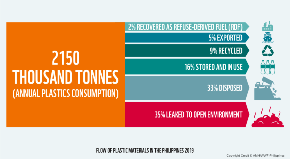 Plastic material flow mapped in Philippines
