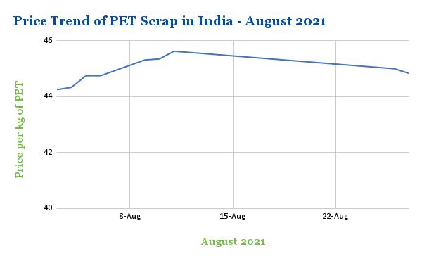 Average PET Scrap Price Trend in India