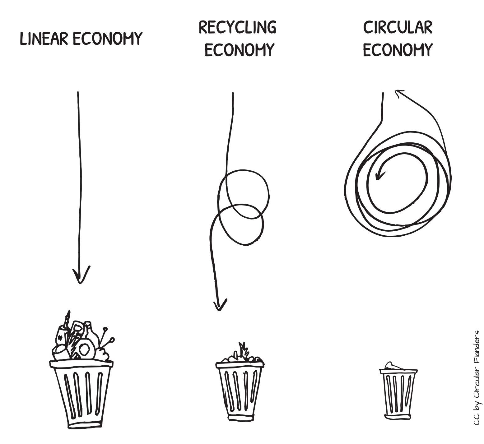 A shift from linear to a circular economy will help reduce the waste generated and stress on raw materials