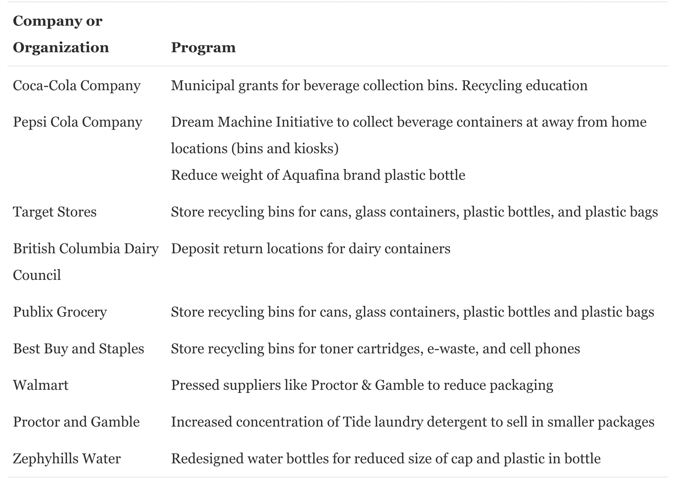 Voluntary programs by companies in North America under the Product Stewardship Program